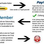 eBooks-verkaufen-Workshop Teil 4: Downloads geschützt ausliefern – inkl. S2Member-Workshop