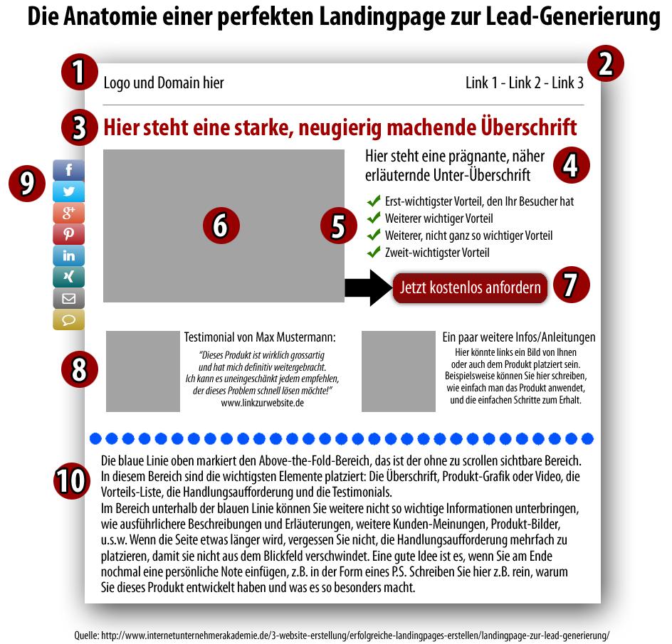 landingpage-anatomy